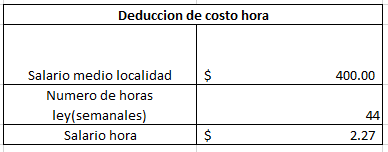 Tabla calculo pago hora