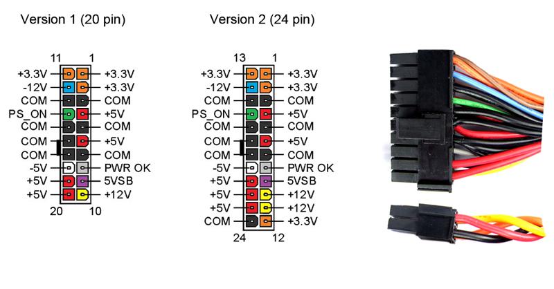 Configuración fuente ATX