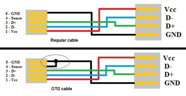 Conexiones OTG