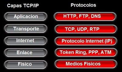 TCP-IP Protocolos