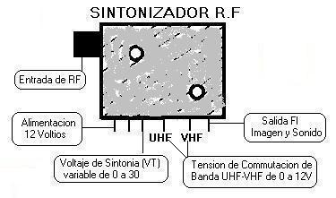 partes sintonizador rf