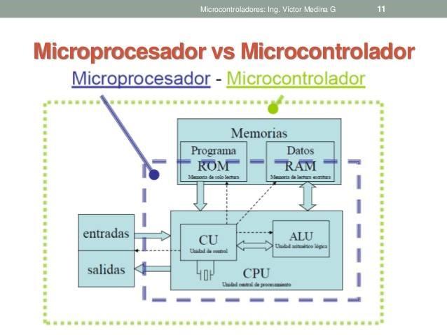 Micro controlador vs micro procesador