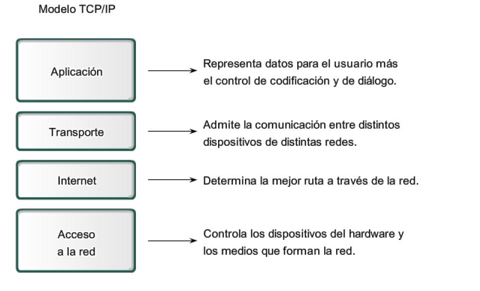 modelo-de-protocolo-tcp_ip