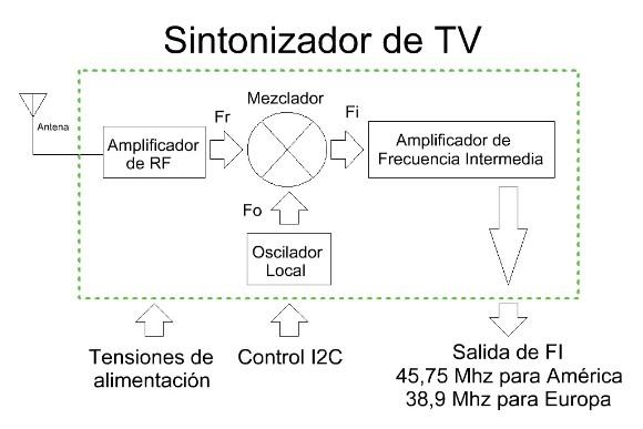 Diagrama sintonizador tv