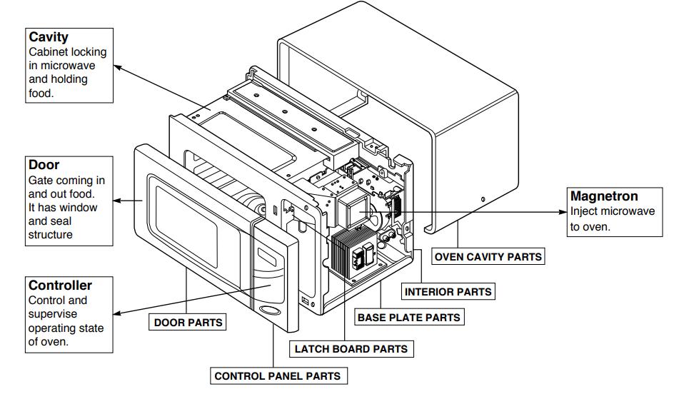 reparaci u00f3n de horno microondas